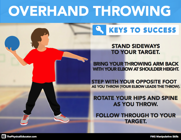 Overhand Throw FMS Skill Posters