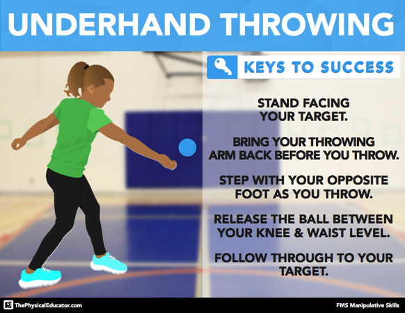 Underhand Throw FMS Skill Poster