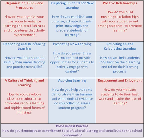 Thoughtful Classroom Teacher Effectiveness Framework