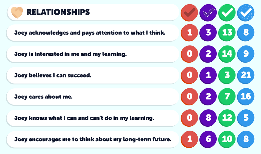 Relationships Questions Student Responses